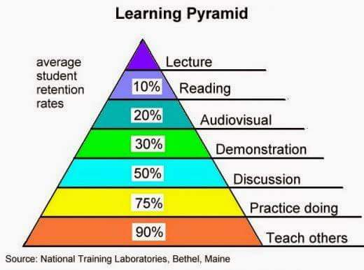 learning-pyramid