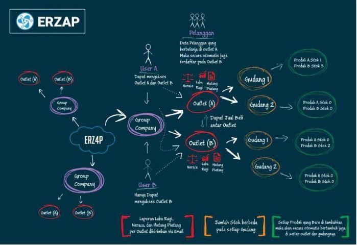 Saat ini ERZ4P berfokus pada pasar B2B dan akan mengembangkan pasarnya ke arah B2C. Setiap user/perusahaan yang menggunakan ERZ4P dapat memajang produknya pada marketplace ERZ4P.